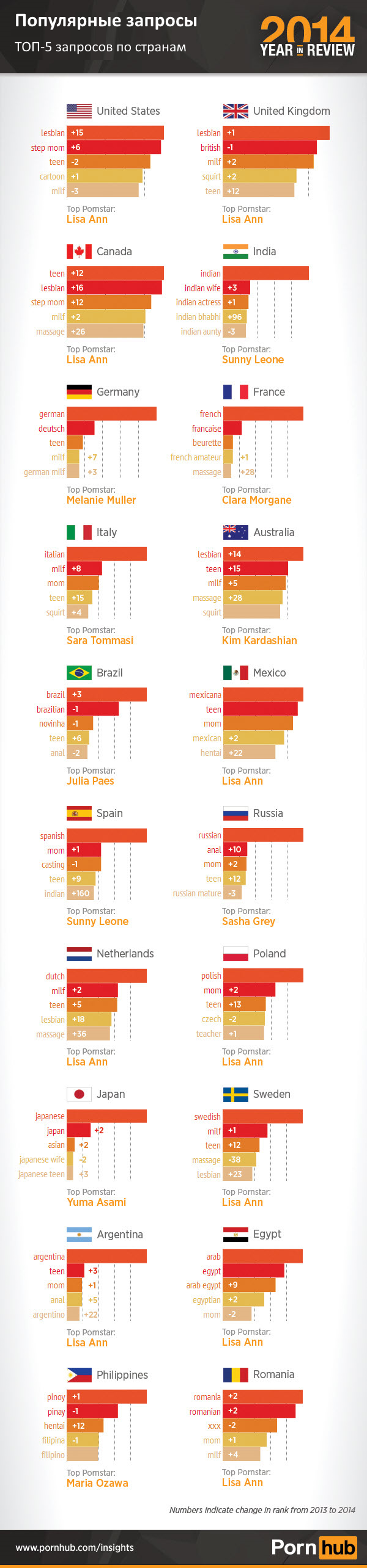 pornhub-2014-top-5-searches-country_translated