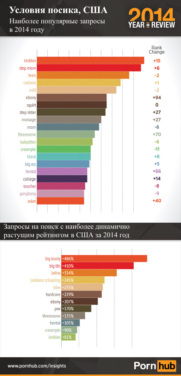 pornhub-2014-top-searches-us1_translated