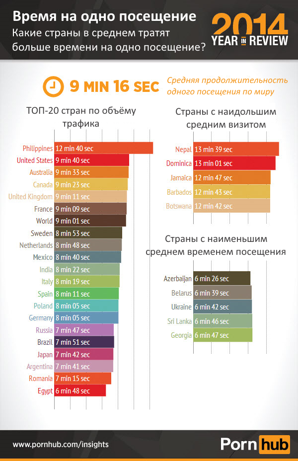 3-pornhub-2014-time-per-visit-world_translated