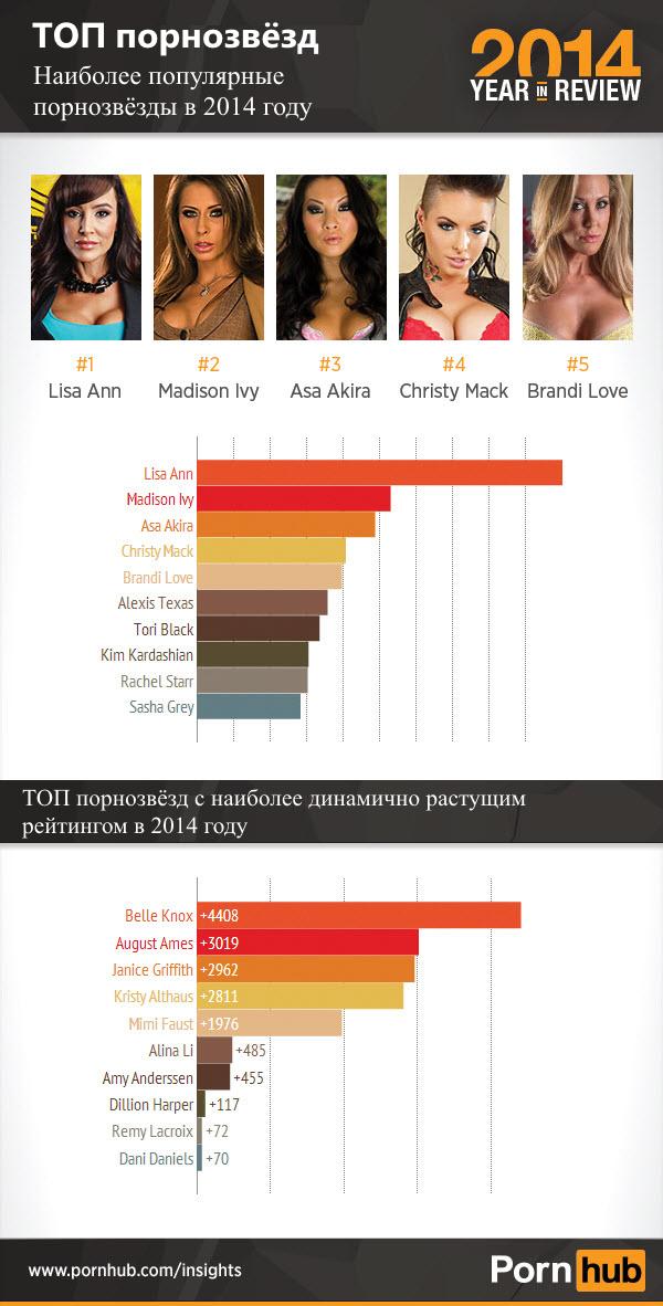 pornhub-2014-top-pornstars_translated