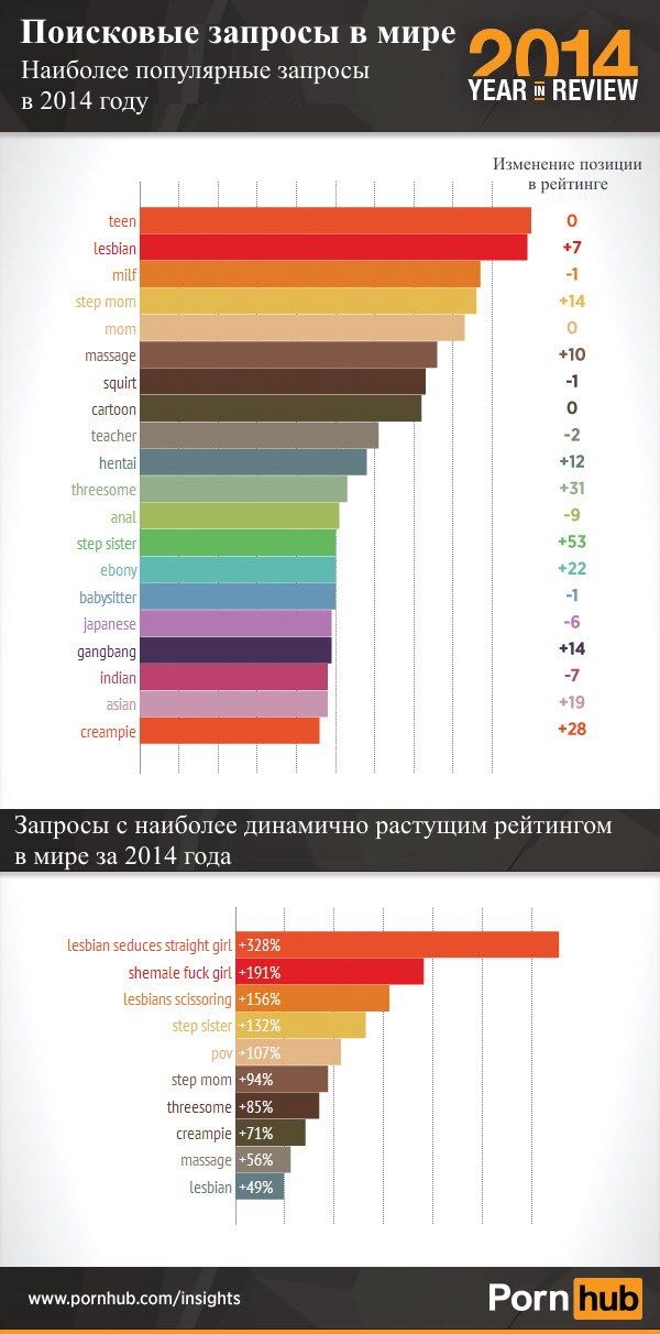 pornhub-2014-top-searches-world_translated