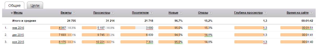 яндекс метрика ontheedge.fvds.pp.ua