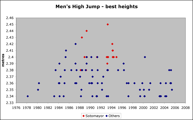 интересная статистика по прыжкам в высоту