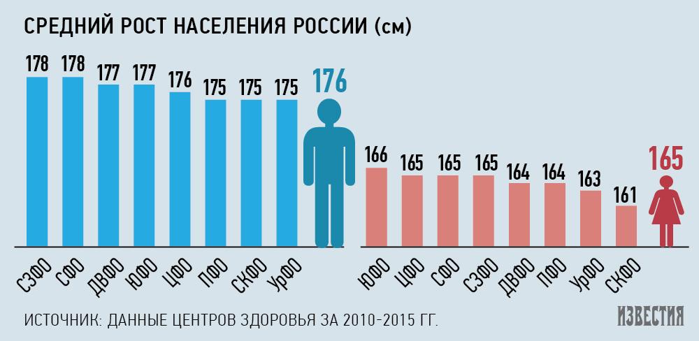 средний рост мужчин и женщин в россии
